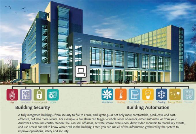 Tích hợp hệ thống quản lý tòa nhà
