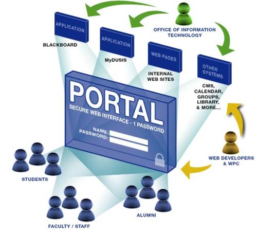 Cổng thông tin điện tử